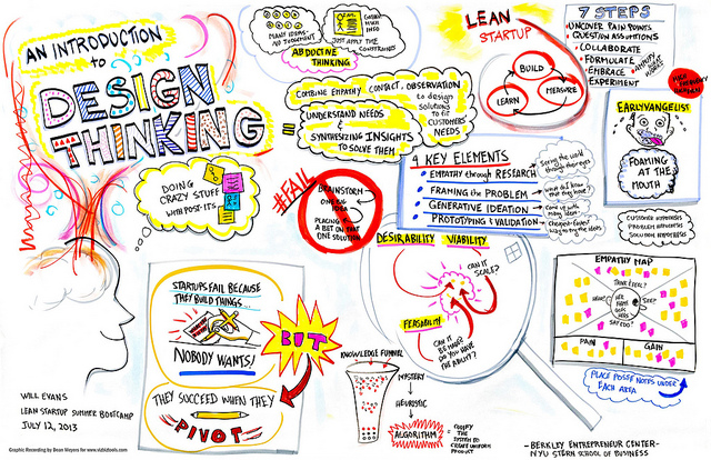 design thinking qué es