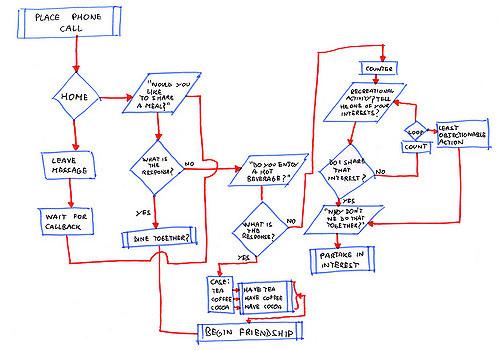 algoritmo de la amistad de sheldon cooper