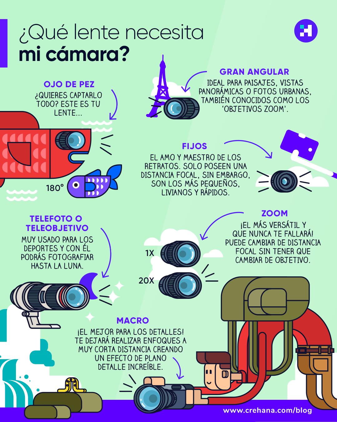 Tipos de lentes de cámara
