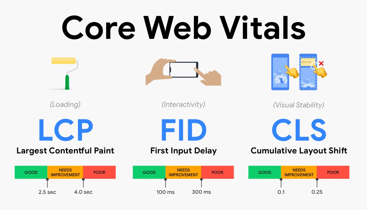 ⭐Core Web Vitals: ¿Cómo utilizarlos para SEO? | Crehana ES