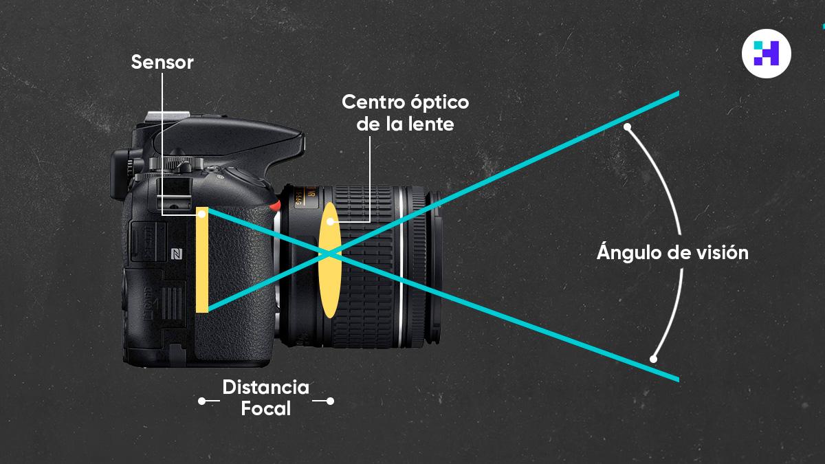 qué es la distancia focal fotográfica