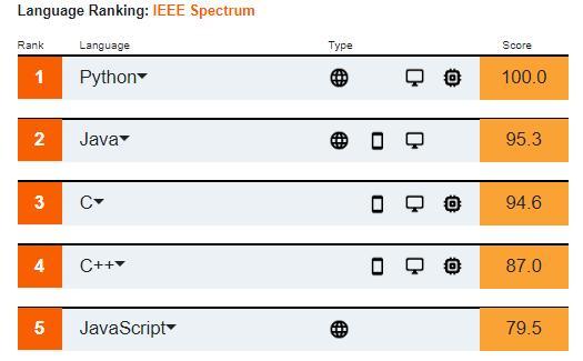 Python lenguaje de programación más usado