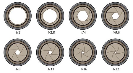 Graphic with different diaphragm apertures